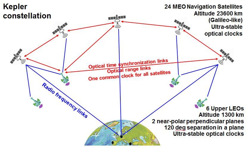 Kepler architecture. Credits: GFZ/DLR